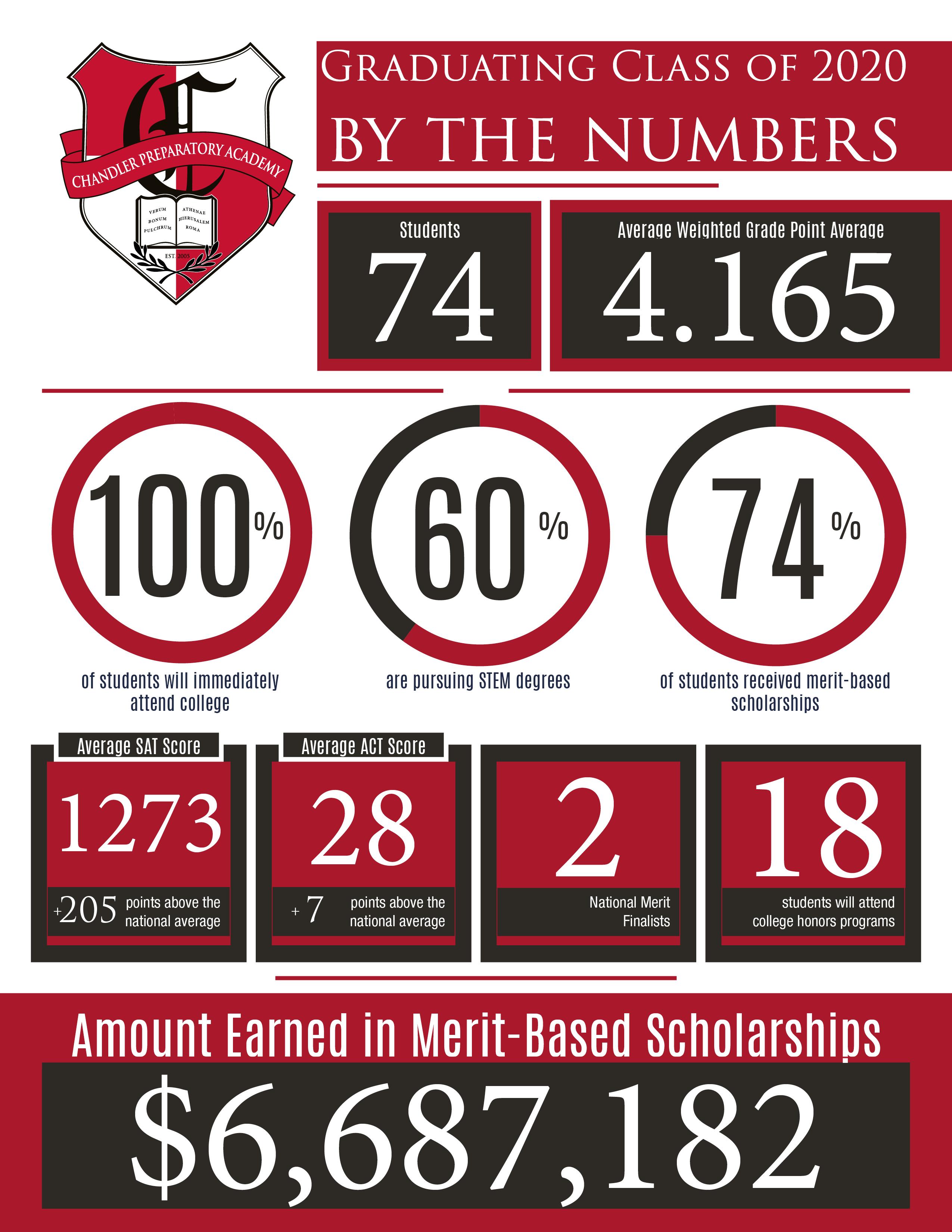 6.7 million in scholarships